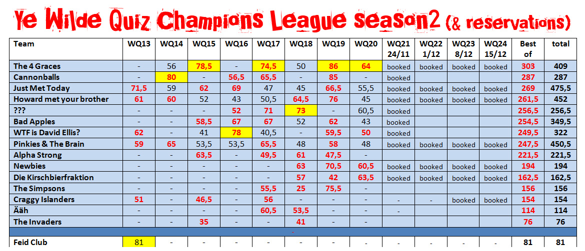 Brains in Berlin: Champions League table