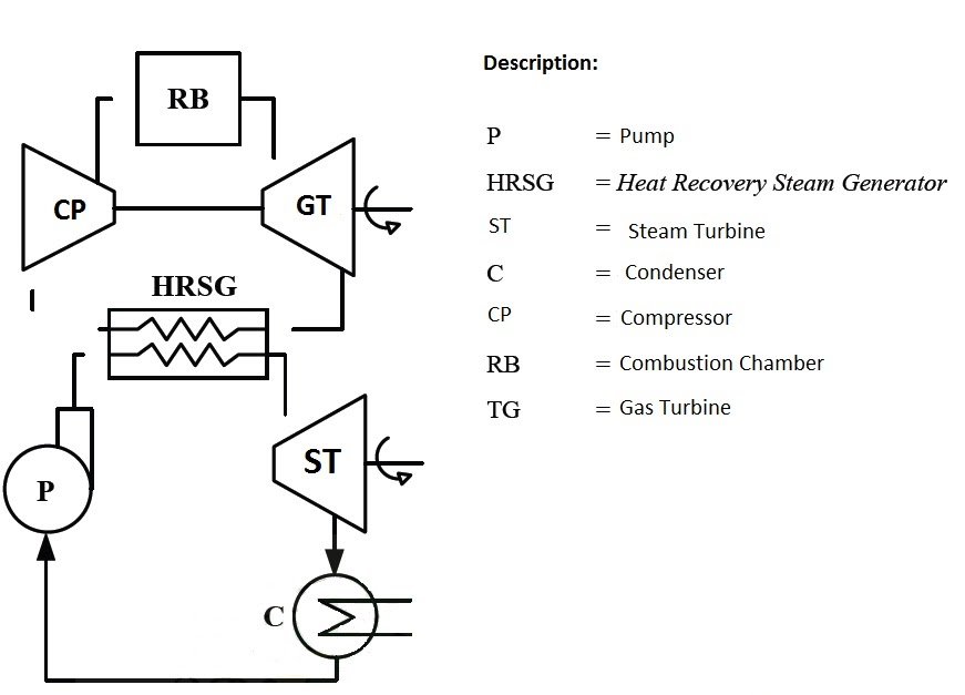Steam Boiler  Combined Cycle Power Plant
