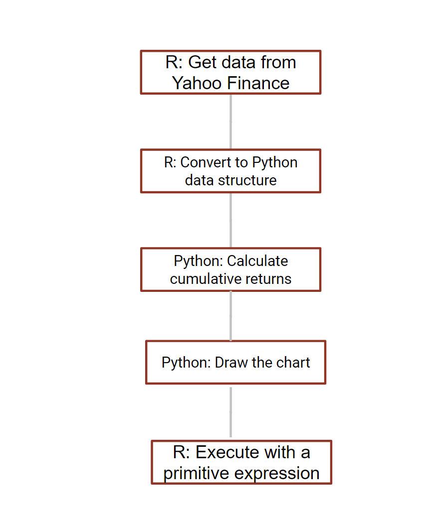R and Python for Data Science: Interface between R and Python Objects