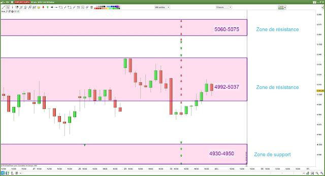 Plan de trade pour 3/12/18 cac40