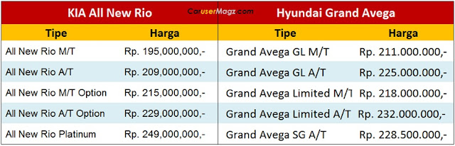 Harga KIA All New Rio vs Hyundai Grand Avega