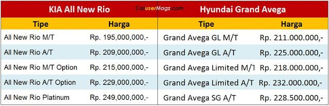 Harga KIA All New Rio vs Hyundai Grand Avega