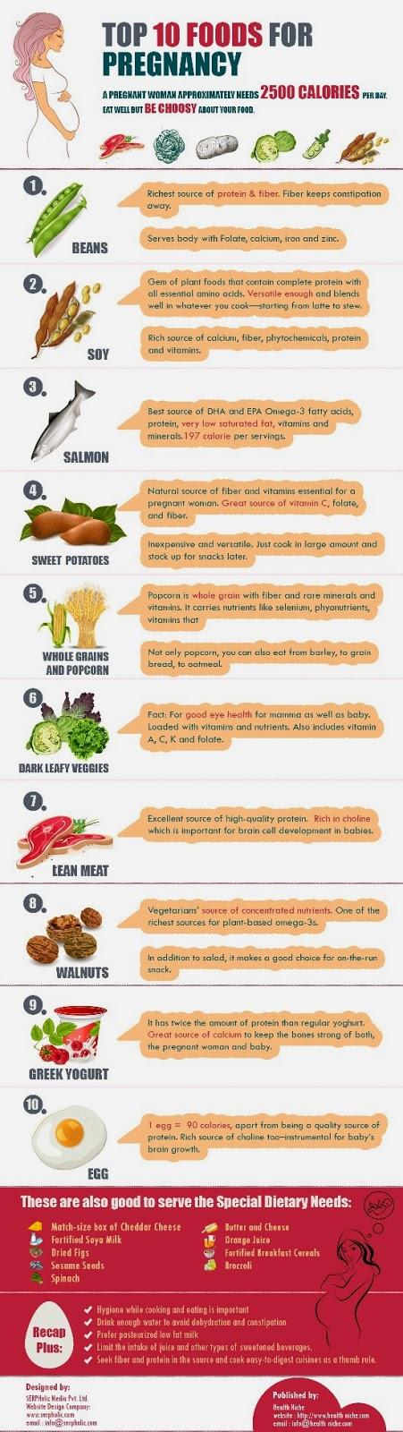amalan ibu Kehamilan 10 makanan Vitamin Untuk Ibu Hamil