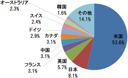 楽天・全世界株式インデックス・ファンドの組入上位10ヵ国