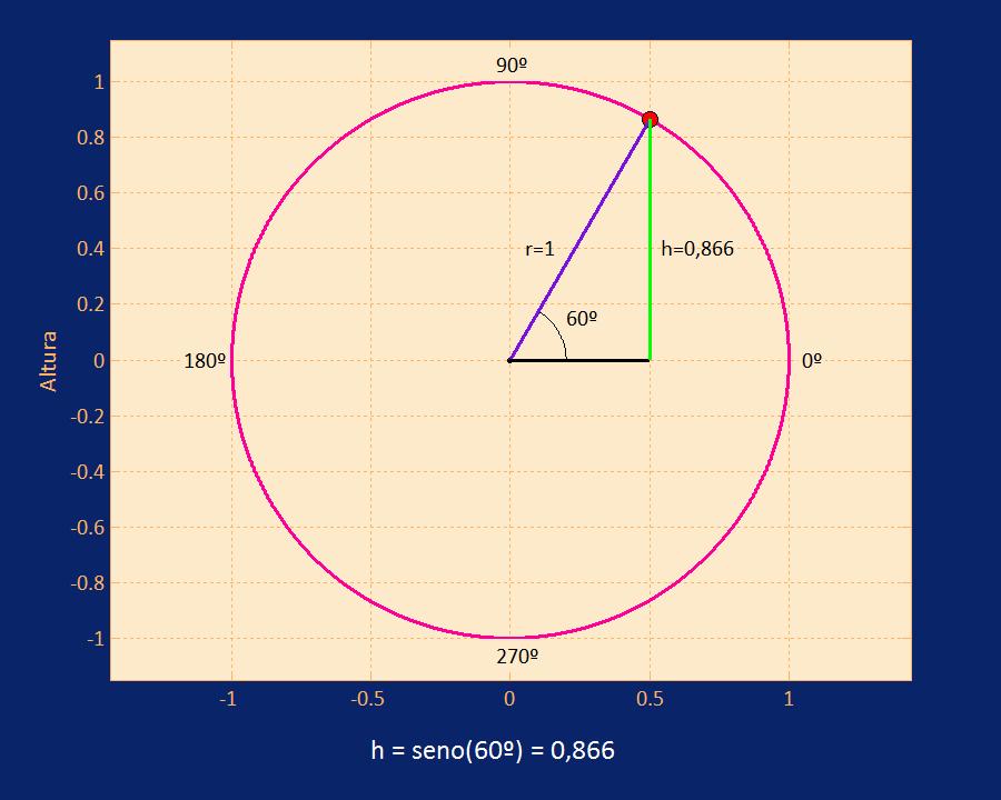 Figura 3. Altura de la bola cuando la fase de la oscilación es 60º.