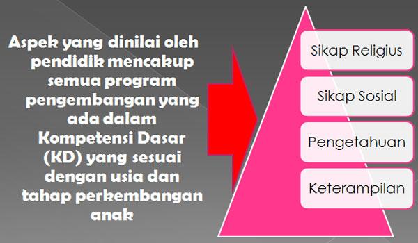 Prinsip Prinsip Penilaian Pembelajaran Anak PAUD TK RA