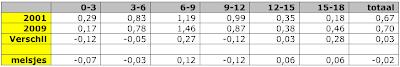 uit deze tabel blijkt dat de daling van het aantal meisjes vooral plaatsvind bij 9 tot 12 jaar