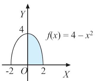 kurva f(x) = 4 – x2