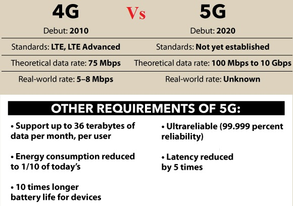4G Vs. 5G. | Electrical Engineering Blog