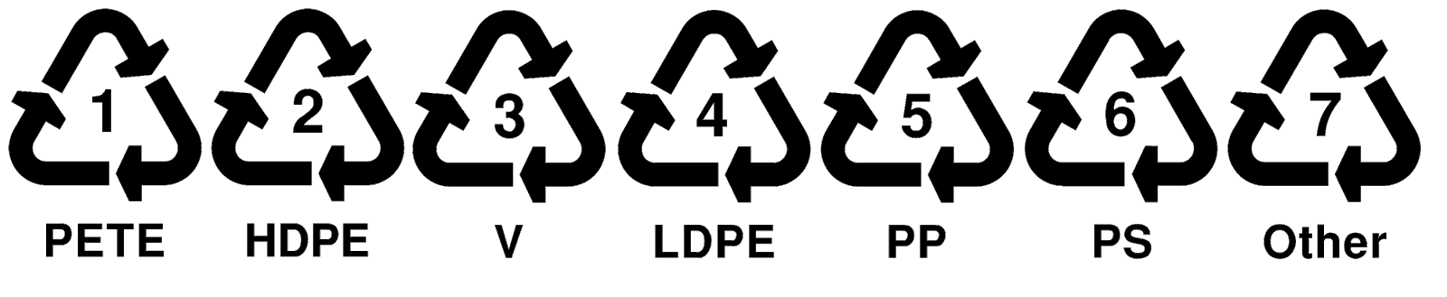 plastic recycling codes 1-7 - The Social issuz