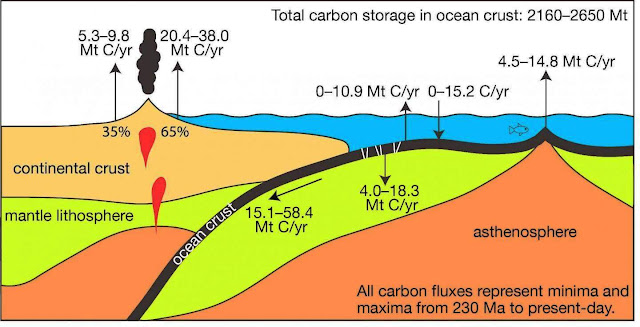 Earth's Crust Absorbs Lots of Carbon Dioxide