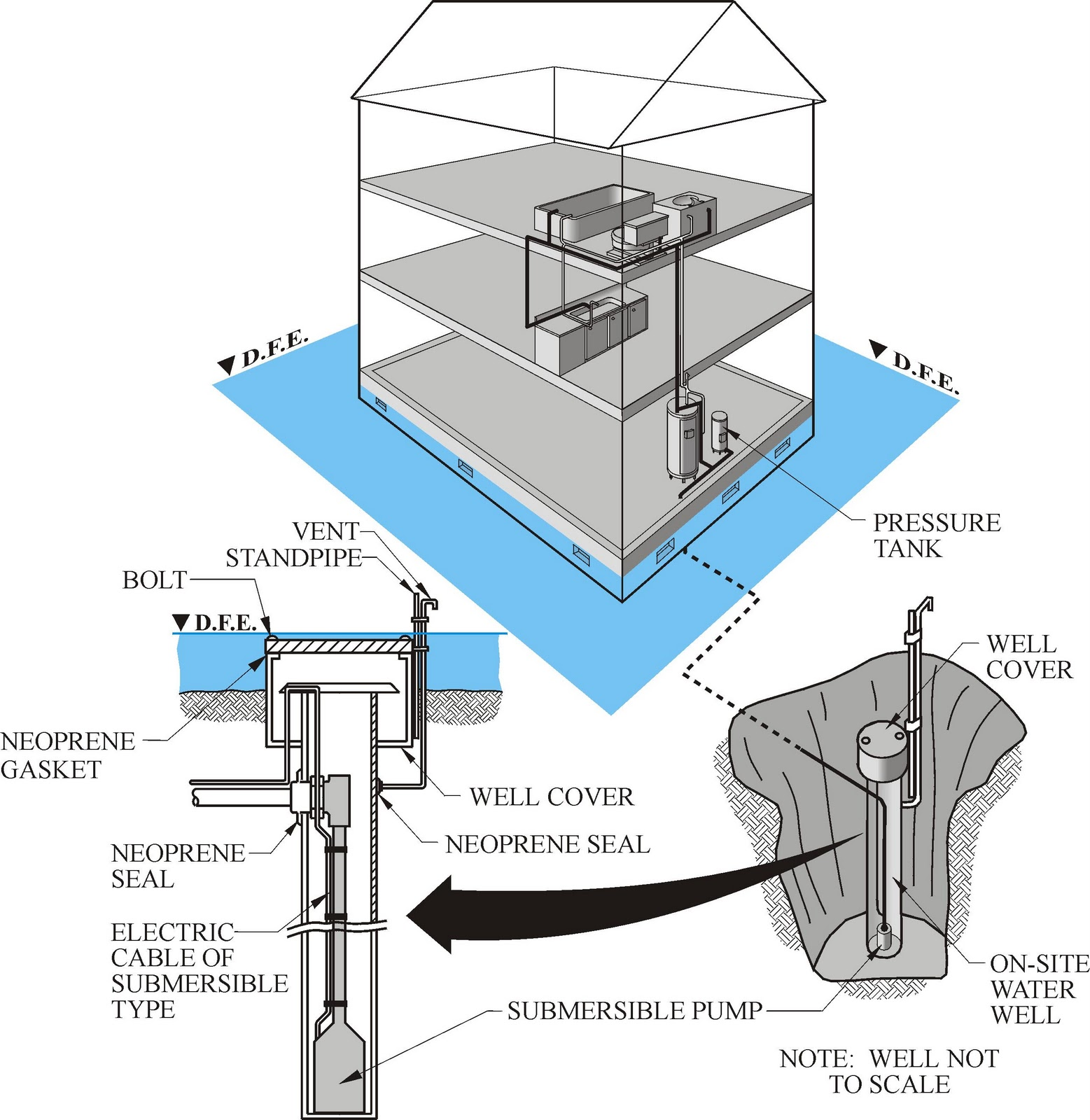 Nfip Requirements For Water Supplies To Buildings