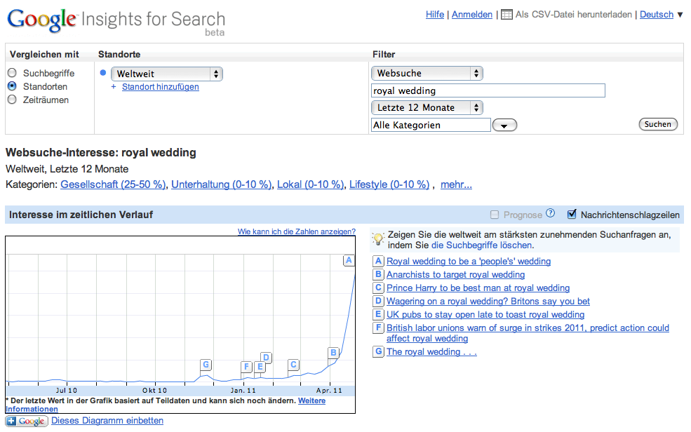 Search insights royal wedding