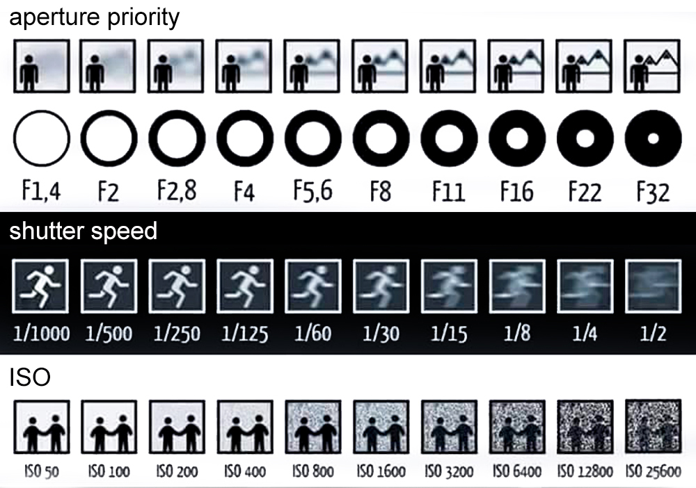 APERTURE SHUTTER SPEED AND ISO PDF