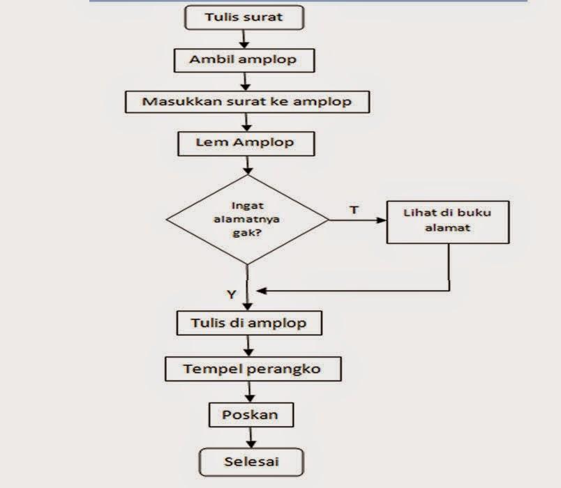 Blog Achmad zulkifli: Algoritma , flowchart dan Program C++