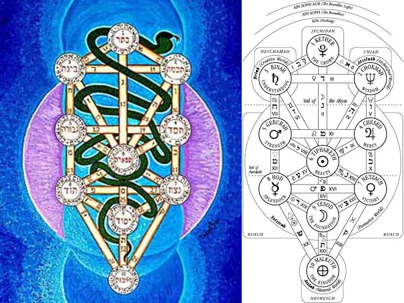 Getting To The Point Speculation About The Kabbalah Tree Of Life And The Hungry Ghosts It is also a representation of how the ten circles of the tree of life are symbols for the ten sefirot or spiritual centers, while the lines connecting these circles represent the 22 letters of. getting to the point blogger