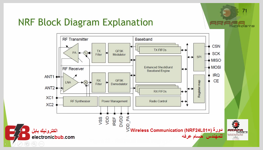 دورة الاتصال اللاسلكية Wireless Communication NRF24L01+