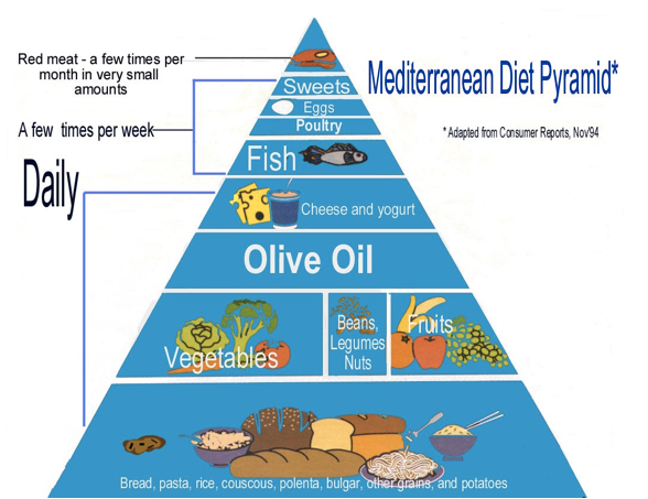 Fort Lauderdale Personal Chef - Try the Mediterranean Approach to Your Diet