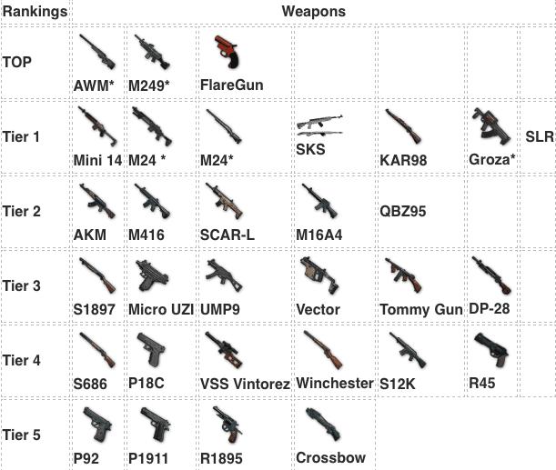 اسلحة ببجي بالترتيب
