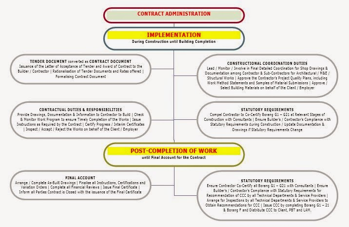 Scope Of Works Construction Badrul Hisham Architect Bha Architectural Manual Part 2