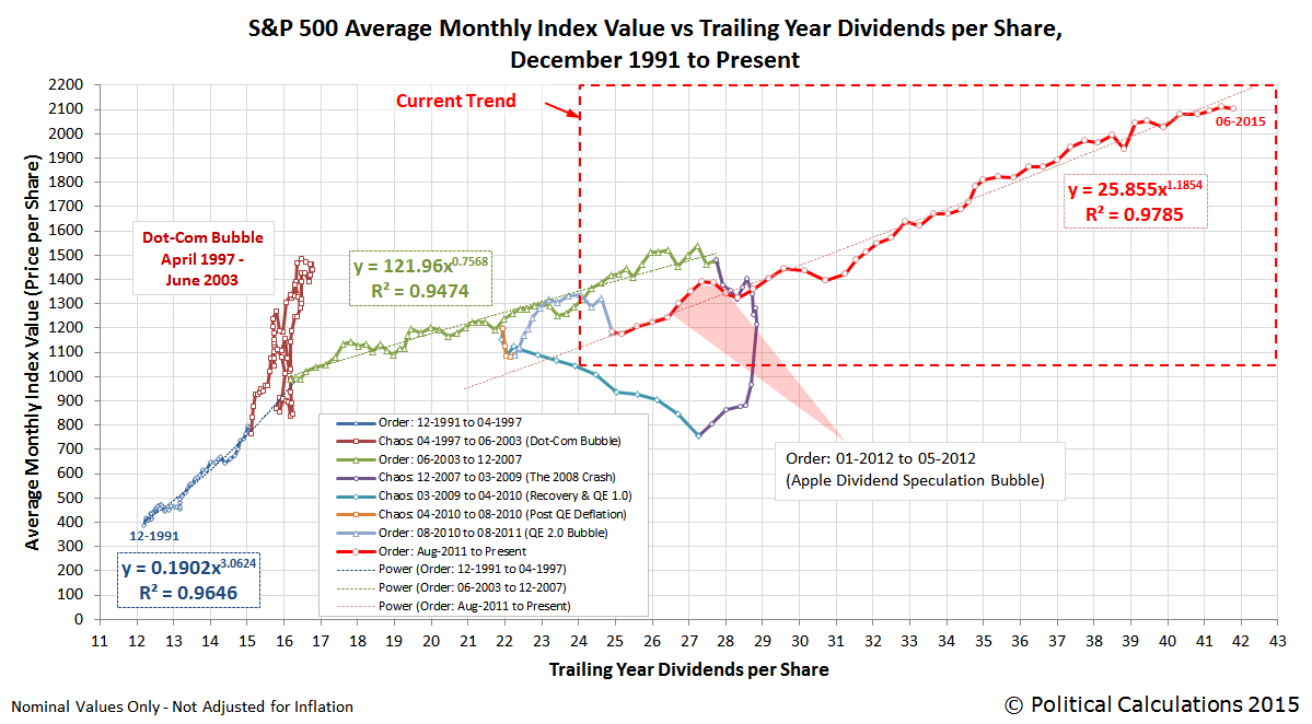S&P 500 Daily Closing Value vs Trailing Year Dividends per Share, December 1991 through June 2015