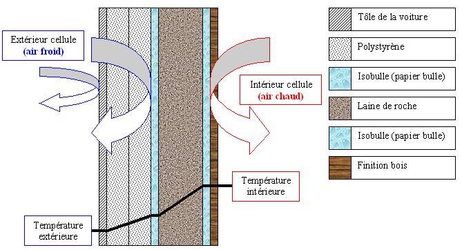 le camping car passe partout isolation du toit au plancher. Black Bedroom Furniture Sets. Home Design Ideas