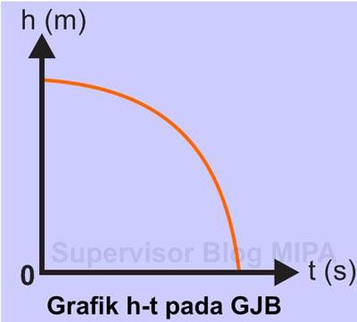 Grafik Hubungan Ketinggian terhadap Waktu (Grafik h – t) pada GJB