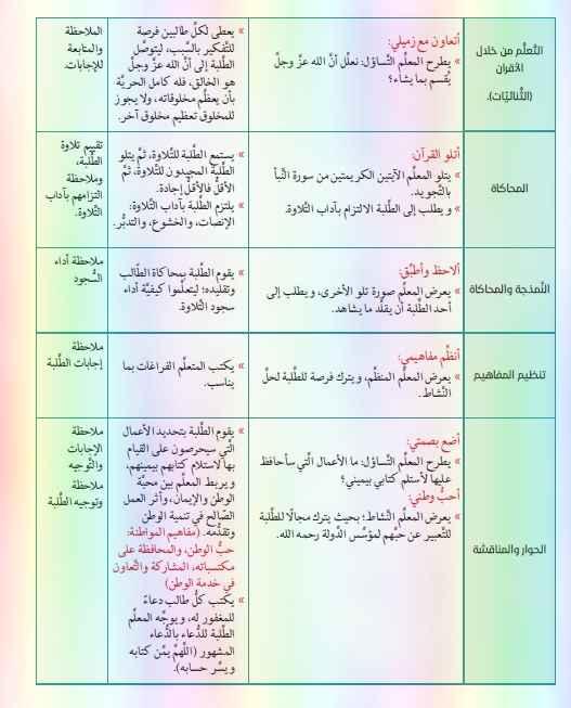 تحضير سورة الانشقاق تربية اسلامية للصف الرابع الفصل الثالث 2019- موقع مدرسة الامارات