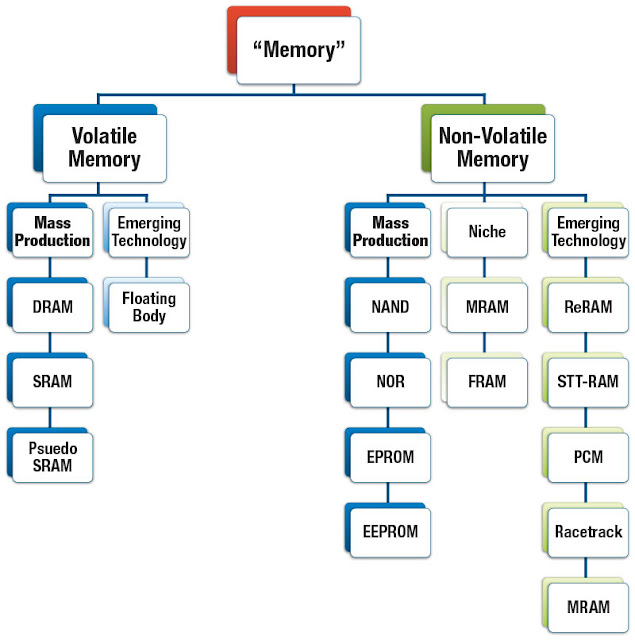 examples of volatile and non-volatile memory, volatile memory, non-volatile memory