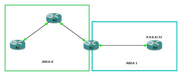 FILTERING TYPE 3 LSA IN OSPF
