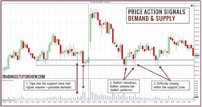 Forex: Using Price Action To Identify Supply and Demand