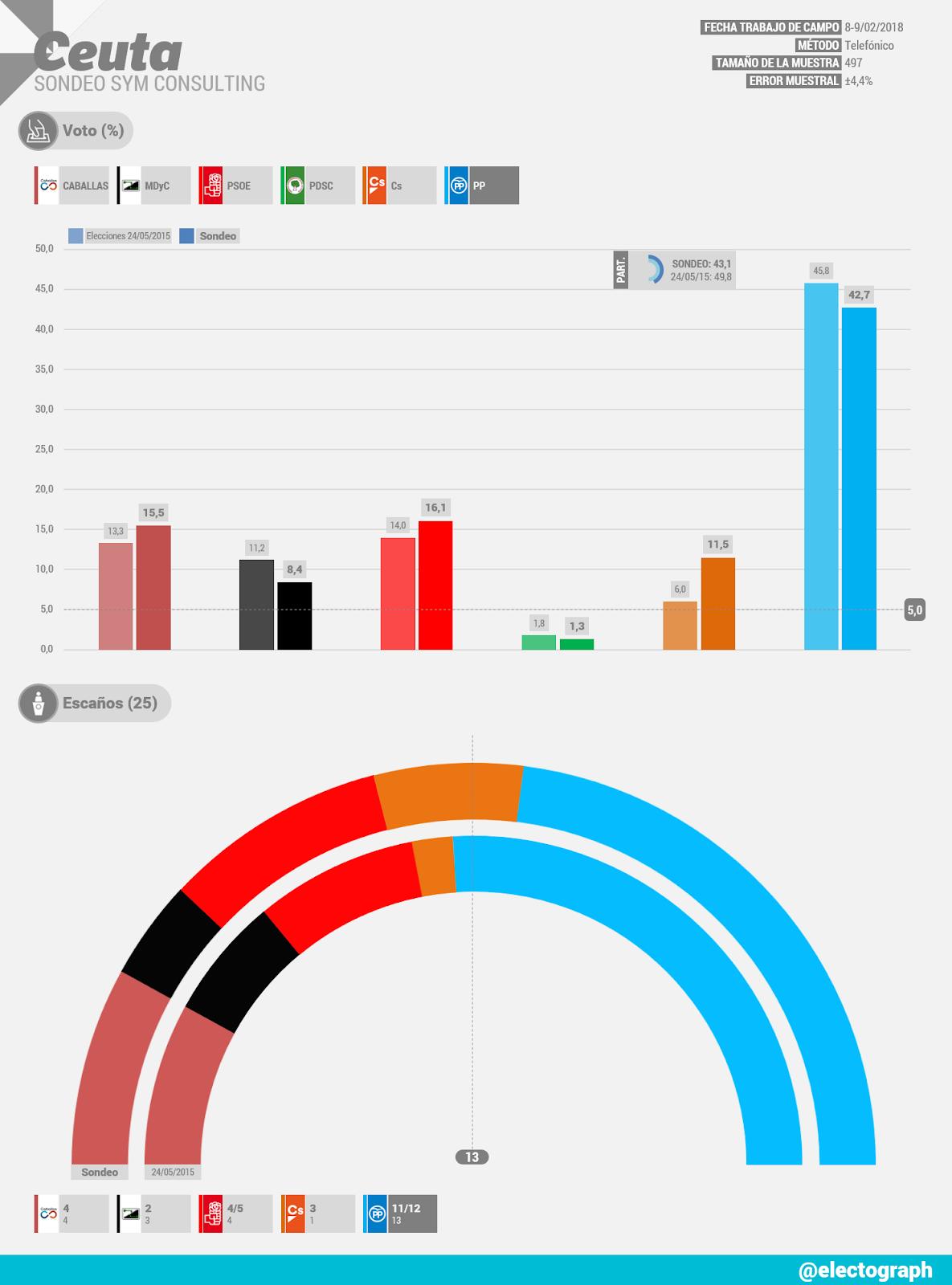 Gráfico de la encuesta para elecciones autonómicas en Ceuta realizada por SyM Consulting en febrero de 2018