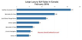 Canada large luxury SUV sales chart February 2016