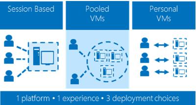 Sitecore |  Net Core| Azure| C# | Xamarin: Virtual Desktop