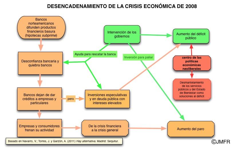 Sobre Historia Contemporánea y Actual: La crisis económica