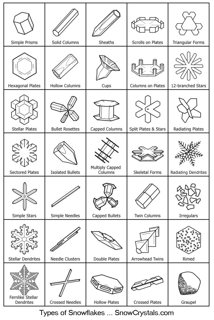A Guide to Snowflakes