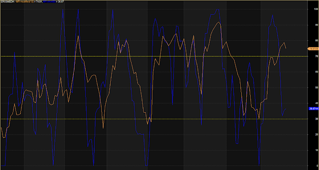 MFI Modified With Overbought Oversold Zone