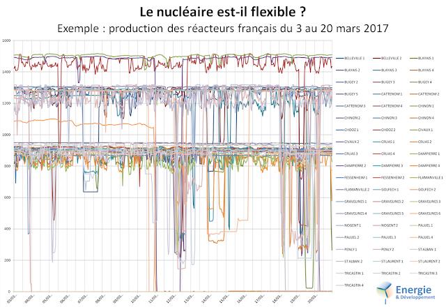 La production des réacteurs nucléaires français montre qu'ils sont relativement manoeuvrables