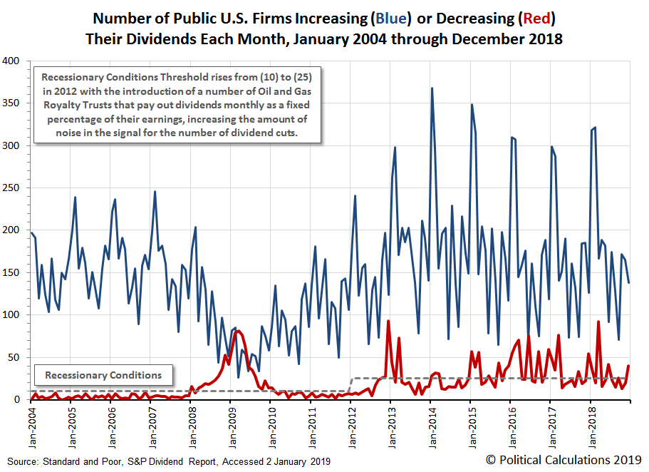 Number of Public U.S. Firms Increasing or Decreasing Their Dividends Each Month, January 2004 through December 2018
