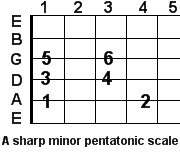 A sharp minor pentatonic guitar scale
