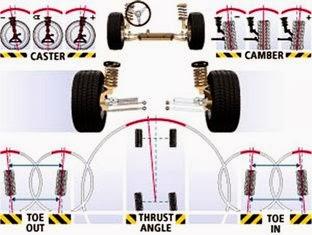 Fungsi Dan Pengertian Spooring Dan Balancing Dunia Otomotif