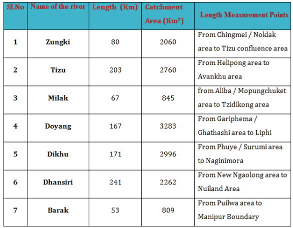 Length and Catchment Area of Rivers that flows in  Nagaland