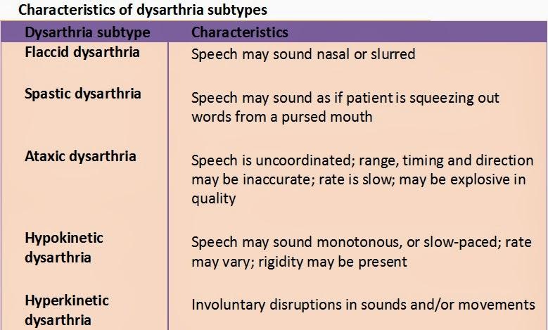 MEDICINE PAKISTAN Dysarthria  Dysdiadochokinesis