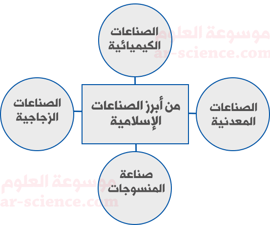 أعدد أبرز الصناعات الإسلامية من خلال خارطة المفاهيم التالية