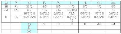 Paso-13-para-la-resolución-de-programación-lineal-mediante-el-método-simplex