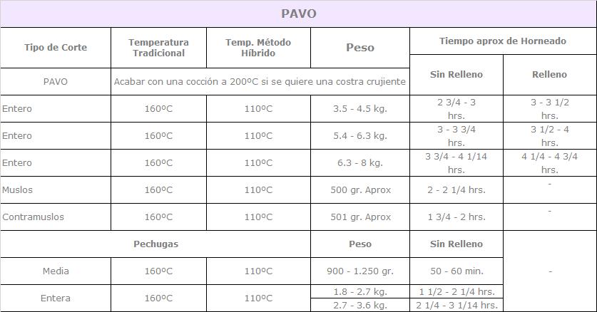 tabla de cocción del pavo