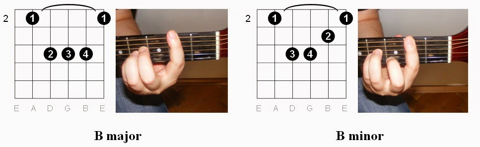 Guitar : guitar chords with hand position Guitar Chords With ...
