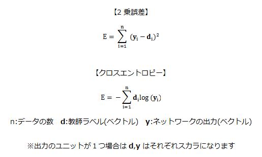 誤差関数(2乗誤差とクロスエントロピー)