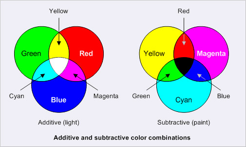 Here Is A Chart Showing The Inverse Relationship Of Additive Subtractive Color Combinations