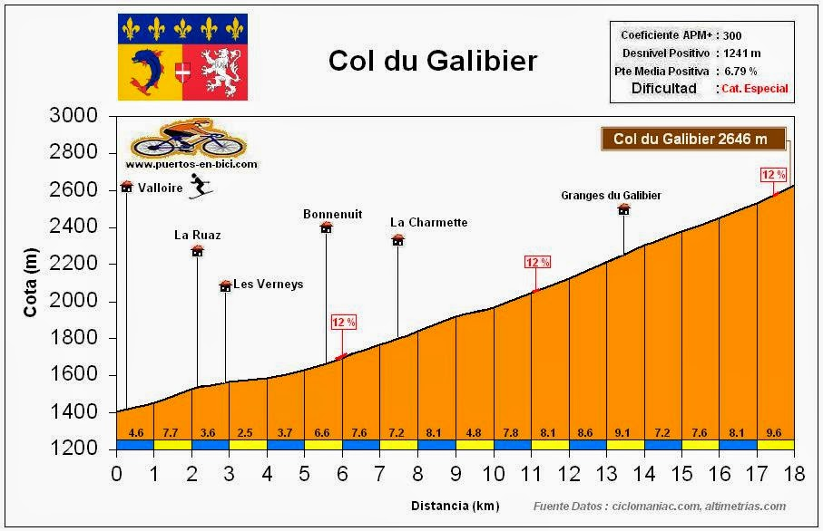 Altimetria Perfil Col du Galibier